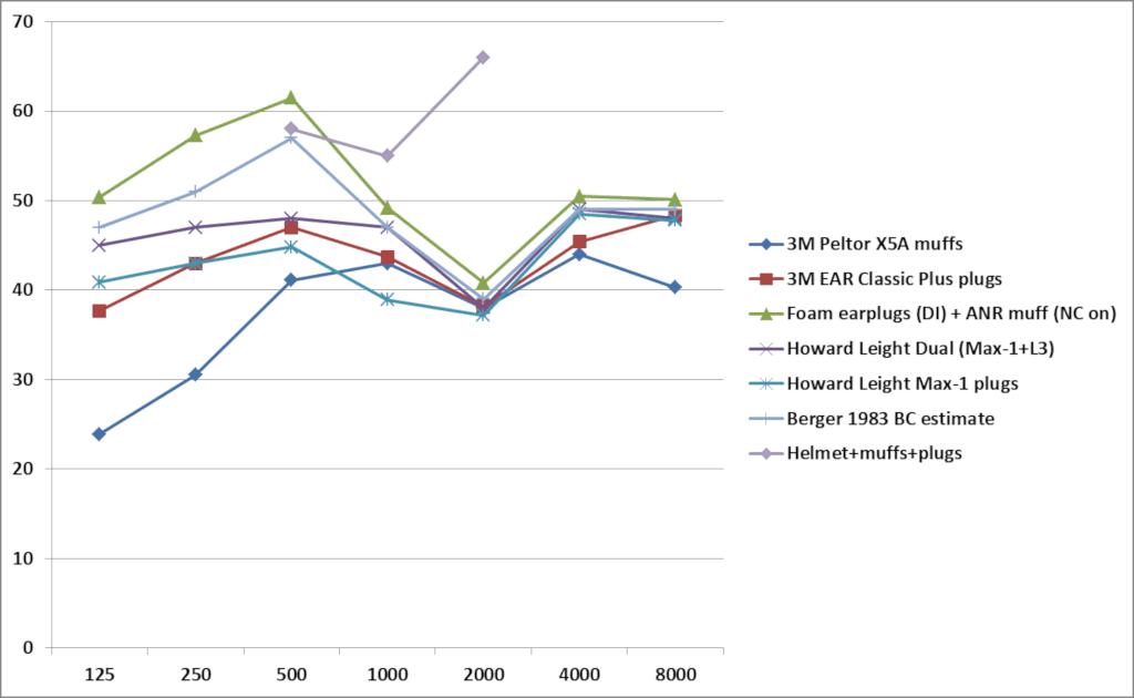 Chart bone conduction limits