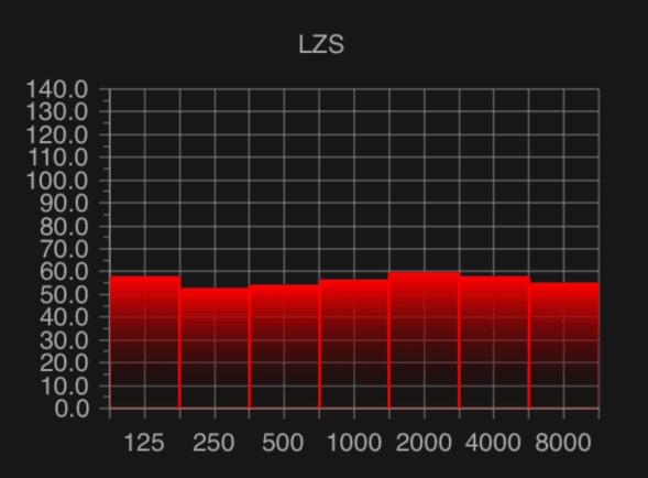 Noise spektrum in an average coffee shop