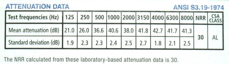 earmuffs attenuation data