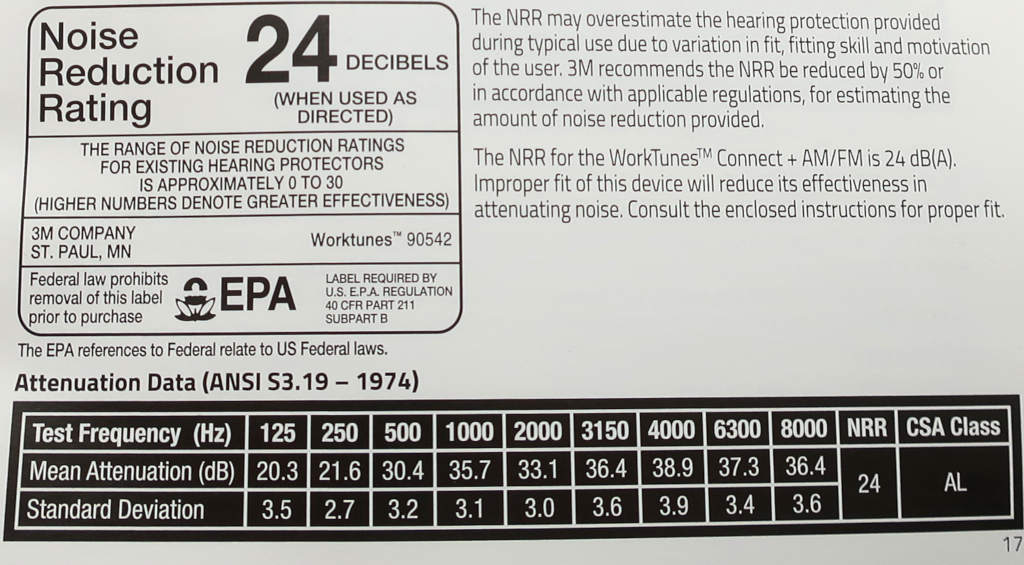noise reduction rating and attanuation