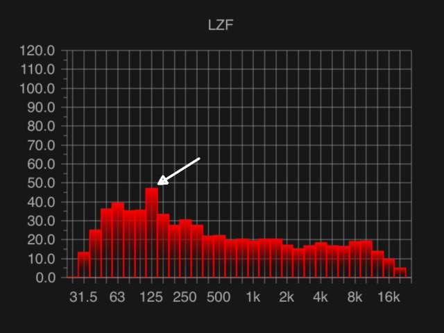 intermittent noise peaks