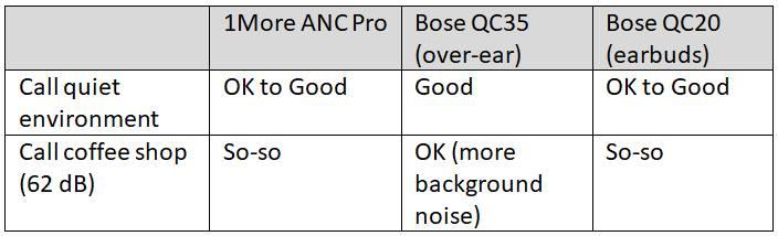 1More ANC Pro Call Quality