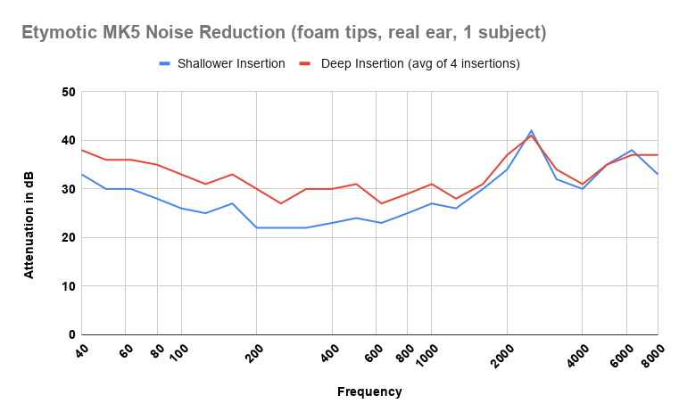 Etymotic MK5 Noise reduction test result