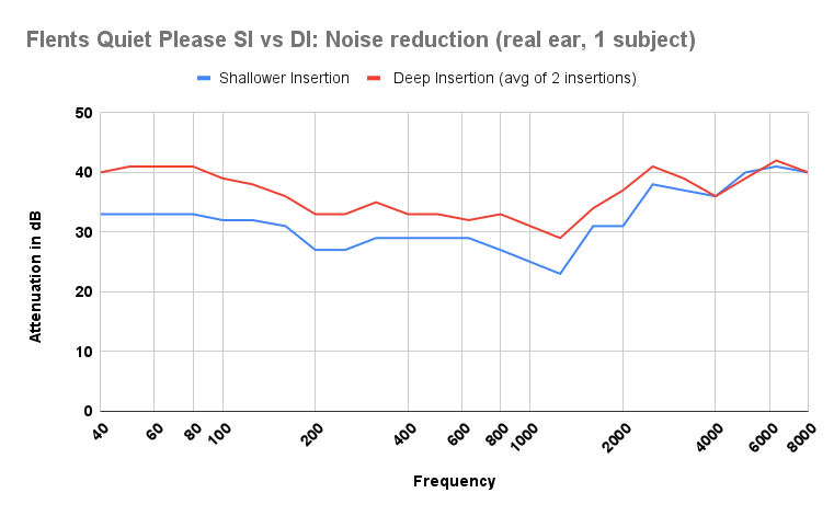 earplug noise reduction for normal and deep insertion