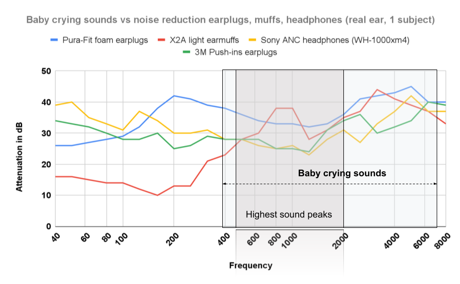 Baby crying sounds vs noise reduction tools