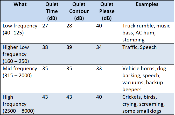 Flents Quiet Contour, Time, and Please: noise reduction averages and examples
