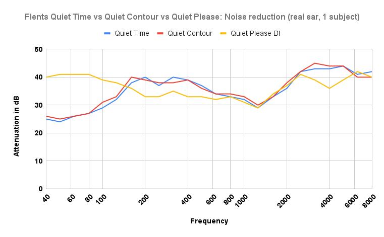 Flents Quiet Time vs Quiet Contour vs Quiet Please Noise reduction chart