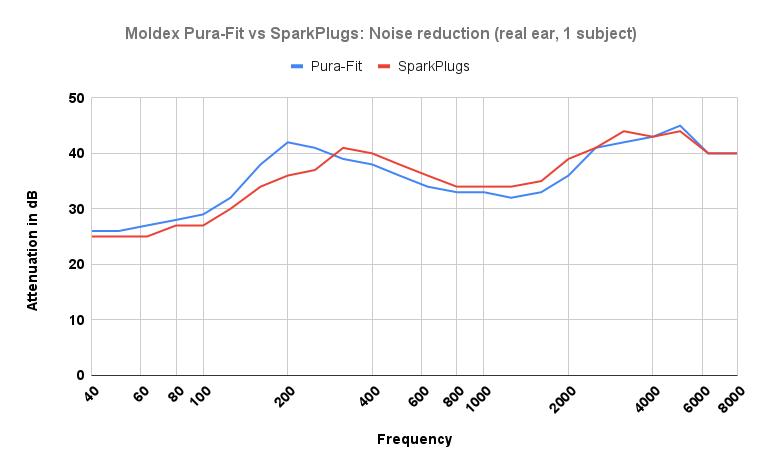 Moldex Pura-Fit vs SparkPlugs Noise reduction chart
