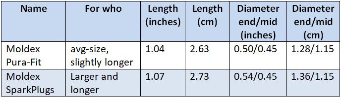 Moldex size comparison table