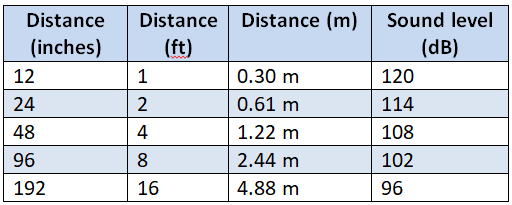 distance from crying baby and sound level