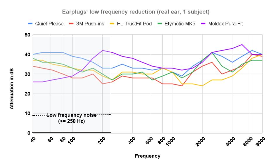 noise reduction graph earplugs for low frequency noise
