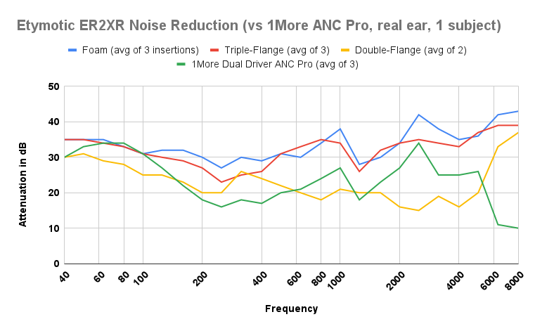 Etymotic ER2XR Noise Reduction vs 1More ANC Pro