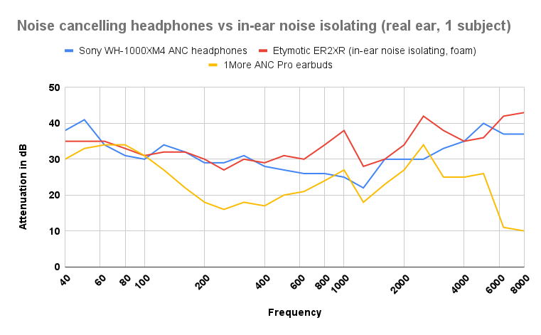 Noise reduction graph noise cancelling headphones vs in-ear noise isolating