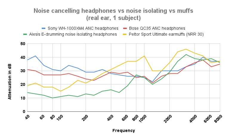 Noise reduction graph: noise cancelling headphones vs noise isolating vs muffs